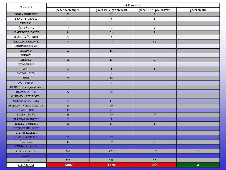 Pracoviště AV shunty počet nemocnýchpočet PTA pro stenozupočet PTA pro uzávěrpočet stentů BRNO – BOHUNICE383261 BRNO – SV. ANNA431 BŘECLAV ČESKÁ LÍPA7