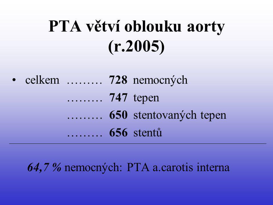 PTA větví oblouku aorty (r.2005) celkem ……… 728 nemocných ……… 747 tepen ……… 650 stentovaných tepen ……… 656 stentů 64,7 % nemocných: PTA a.carotis inte