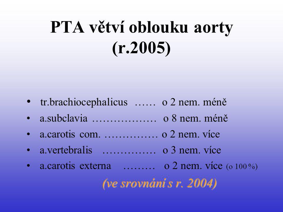 PTA větví oblouku aorty (r.2005) tr.brachiocephalicus …… o 2 nem. méně a.subclavia ……………… o 8 nem. méně a.carotis com. …………… o 2 nem. více a.vertebral