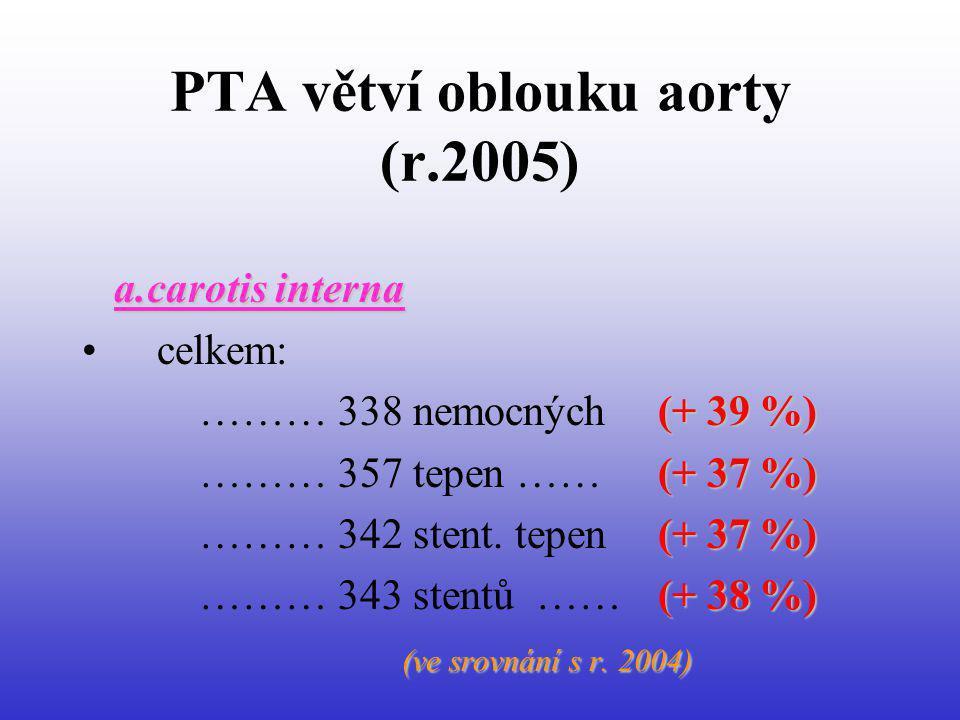 PTA větví oblouku aorty (r.2005) a.carotis interna celkem: (+ 39 %) ……… 338 nemocných (+ 39 %) (+ 37 %) ……… 357 tepen …… (+ 37 %) (+ 37 %) ……… 342 ste