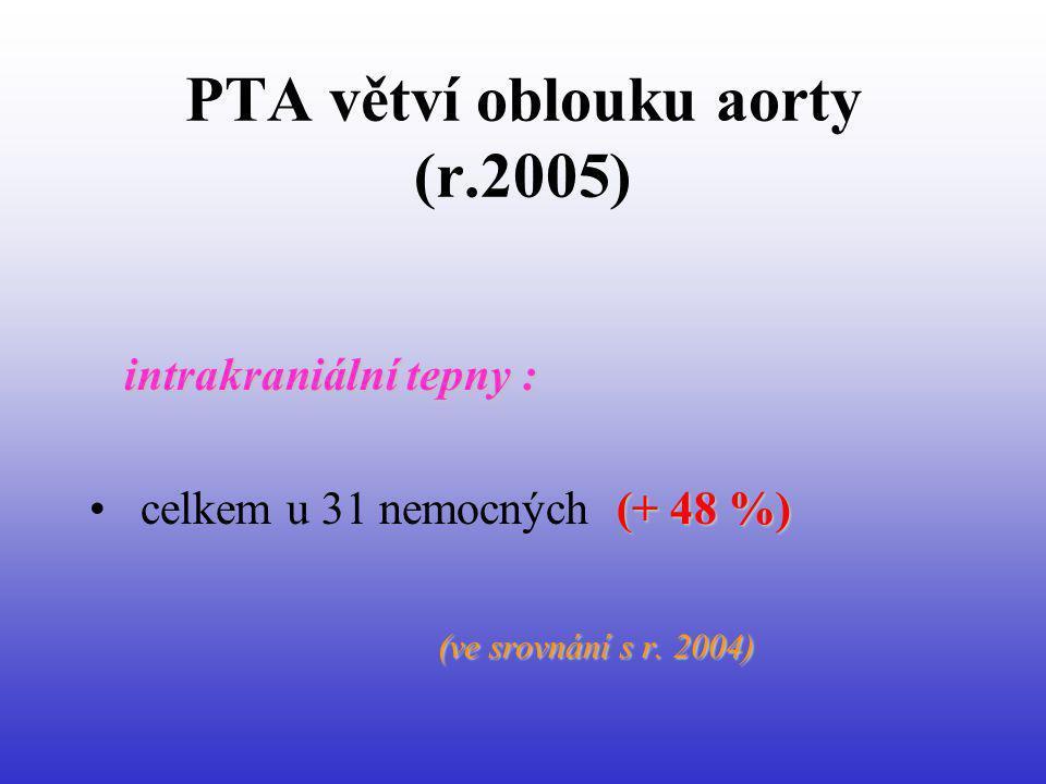 PTA větví oblouku aorty (r.2005) intrakraniální tepny : (+ 48 %) celkem u 31 nemocných (+ 48 %) (ve srovnání s r. 2004)