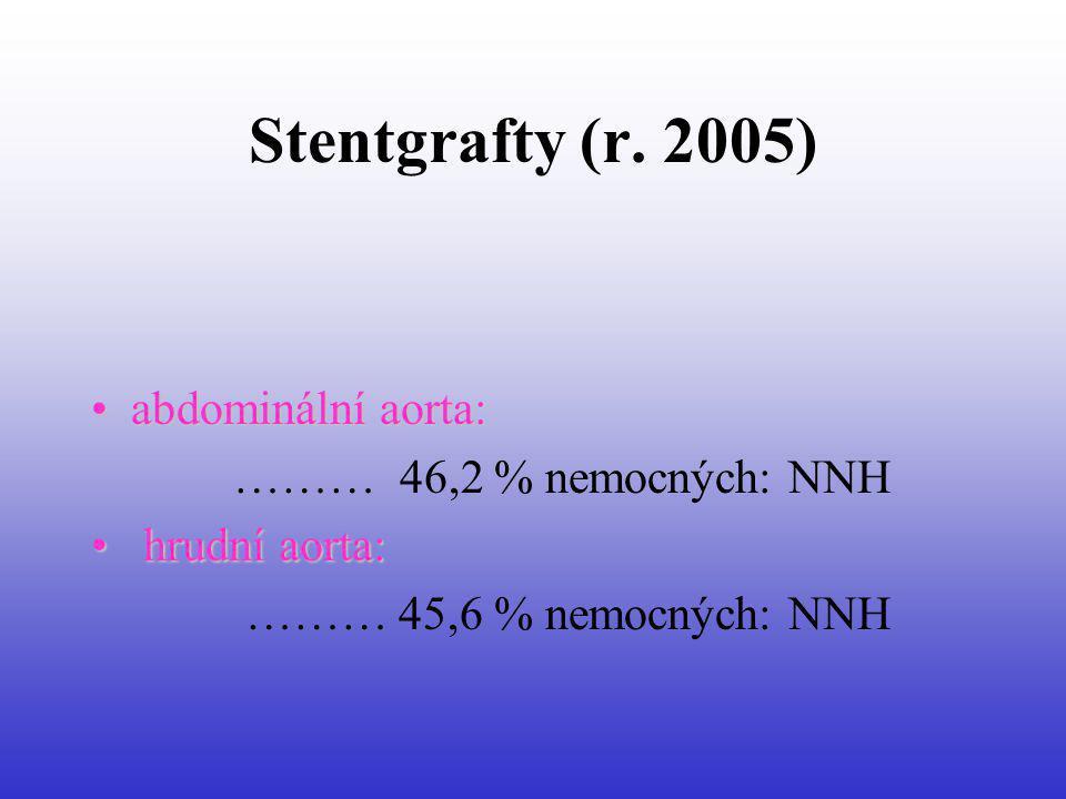 Stentgrafty (r. 2005) abdominální aorta:abdominální aorta: ……… 46,2 % nemocných: NNH hrudní aorta: hrudní aorta: ……… 45,6 % nemocných: NNH