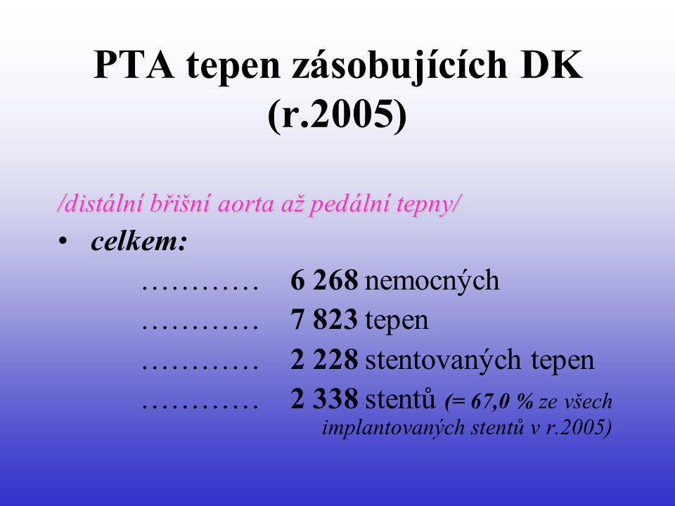 PTA tepen zásobujících DK (r.2005) /distální břišní aorta až pedální tepny/ celkem: ………… 6 268 nemocných ………… 7 823 tepen ………… 2 228 stentovaných tepe
