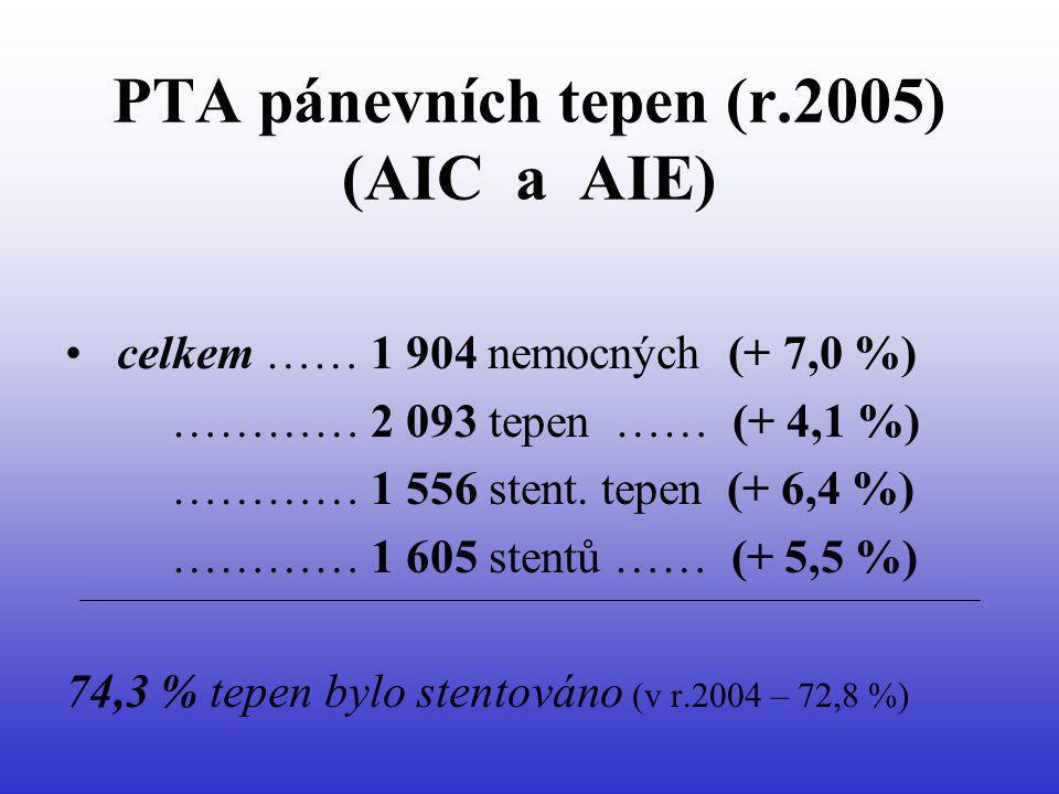 PTA pánevních tepen (r.2005) (AIC a AIE) celkem …… 1 904 nemocných (+ 7,0 %) ………… 2 093 tepen …… (+ 4,1 %) ………… 1 556 stent. tepen (+ 6,4 %) ………… 1 60