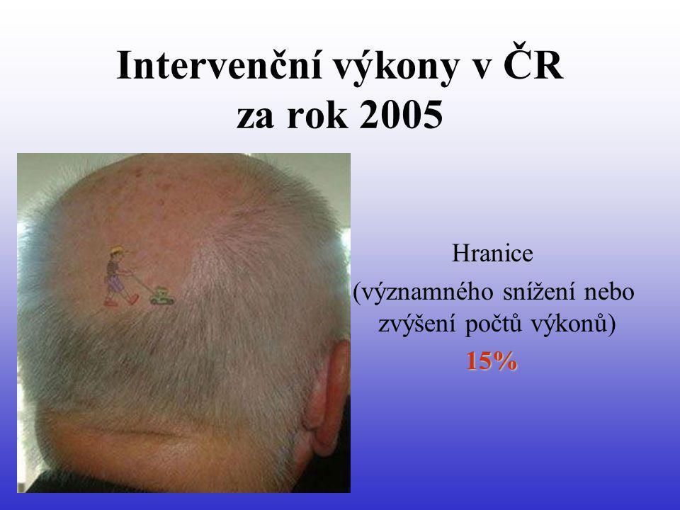 Intervenční výkony v ČR za rok 2005 Hranice (významného snížení nebo zvýšení počtů výkonů) 15%