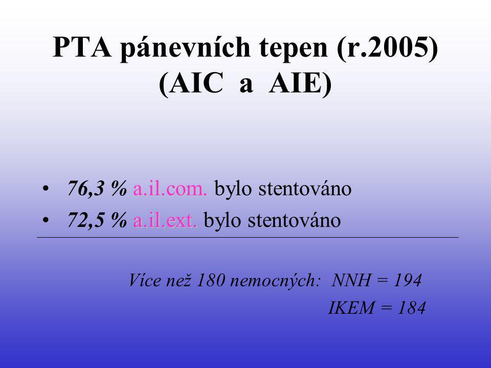 PTA pánevních tepen (r.2005) (AIC a AIE) a.il.com. 76,3 % a.il.com. bylo stentováno a.il.ext. 72,5 % a.il.ext. bylo stentováno Více než 180 nemocných: