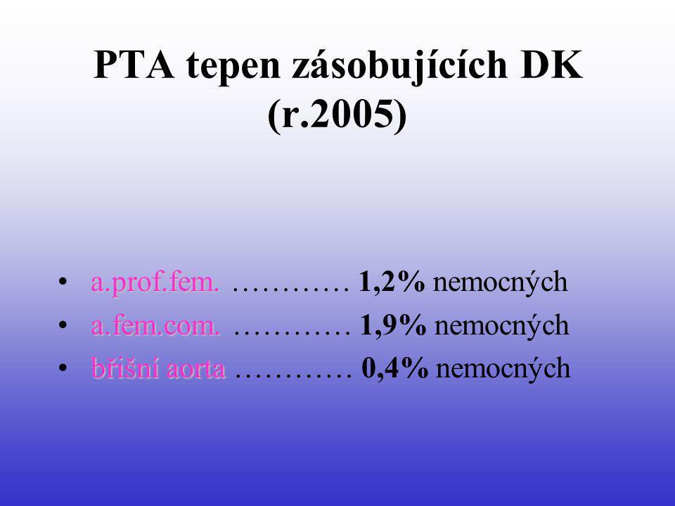 PTA tepen zásobujících DK (r.2005) a.prof.fem. a.prof.fem. ………… 1,2% nemocných a.fem.com. a.fem.com. ………… 1,9% nemocných břišní aorta břišní aorta ………