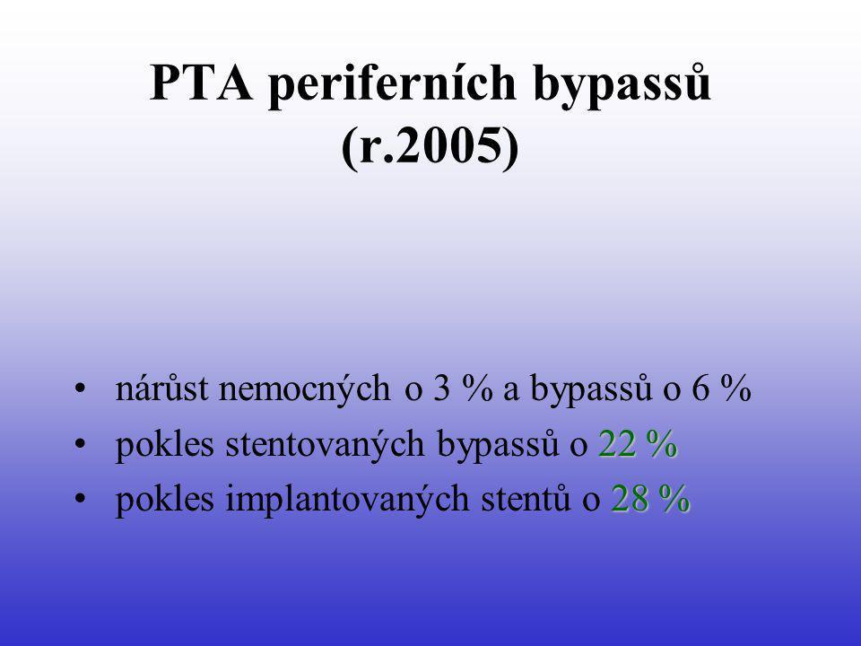 PTA periferních bypassů (r.2005) nárůst nemocných o 3 % a bypassů o 6 % 22 % pokles stentovaných bypassů o 22 % 28 % pokles implantovaných stentů o 28