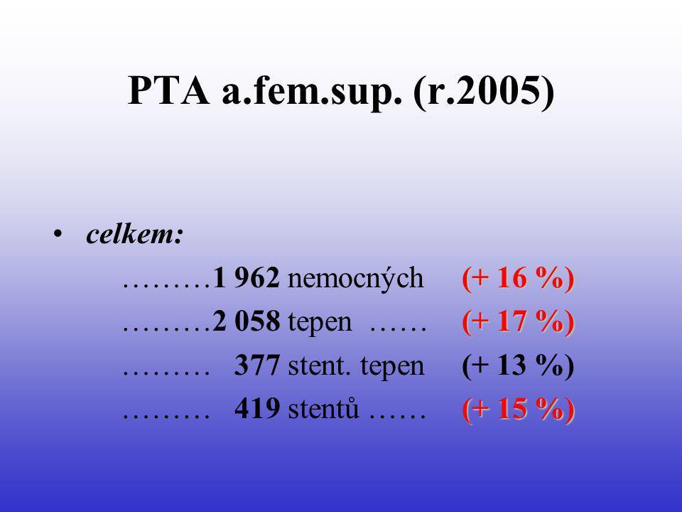 PTA a.fem.sup. (r.2005) celkem: (+ 16 %) ………1 962 nemocných (+ 16 %) (+ 17 %) ………2 058 tepen ……(+ 17 %) ……… 377 stent. tepen (+ 13 %) (+ 15 %) ……… 419