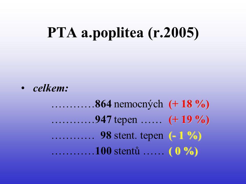 PTA a.poplitea (r.2005) celkem: (+ 18 %) …………864 nemocných (+ 18 %) (+ 19 %) …………947 tepen …… (+ 19 %) (- 1 %) ………… 98 stent. tepen (- 1 %) ( 0 %) ………