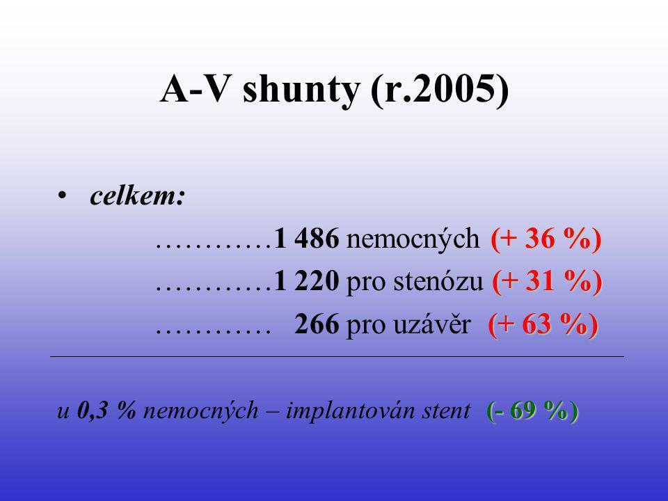 A-V shunty (r.2005) celkem: (+ 36 %) …………1 486 nemocných (+ 36 %) (+ 31 %) …………1 220 pro stenózu (+ 31 %) (+ 63 %) ………… 266 pro uzávěr (+ 63 %) (- 69