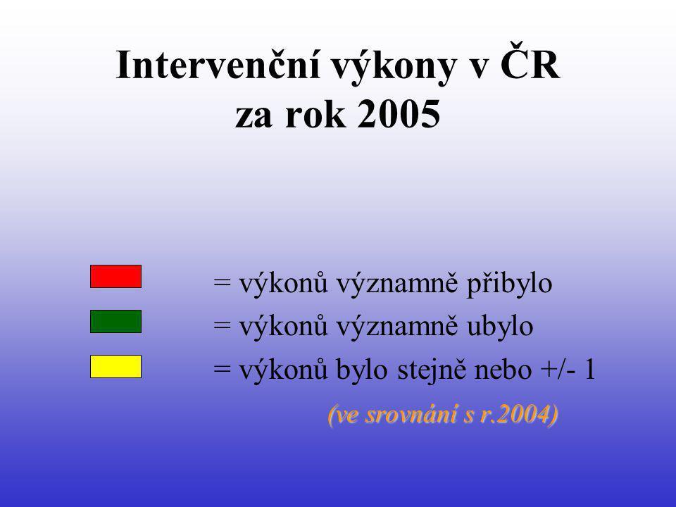 Farmakologické trombolýzy (r.2005) 7 (z 28) pracovišť: více než 30 TL za rok 15 pracovišť: méně než 10 TL za rok 18,5 % nemocných = žilní TL (v r.2004 – 14,3 %)
