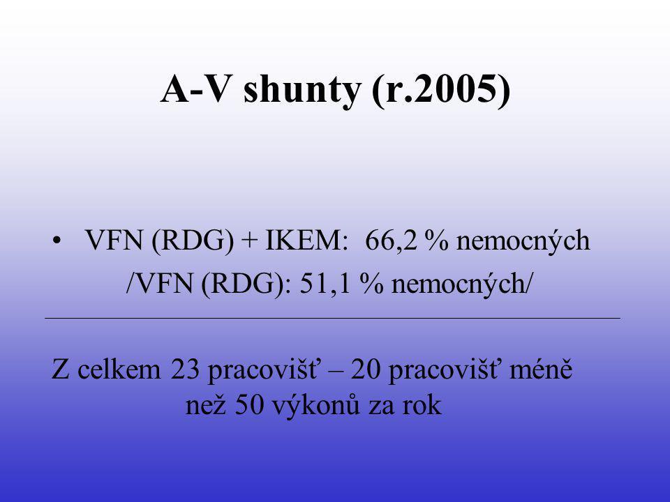 A-V shunty (r.2005) VFN (RDG) + IKEM: 66,2 % nemocných /VFN (RDG): 51,1 % nemocných/ Z celkem 23 pracovišť – 20 pracovišť méně než 50 výkonů za rok
