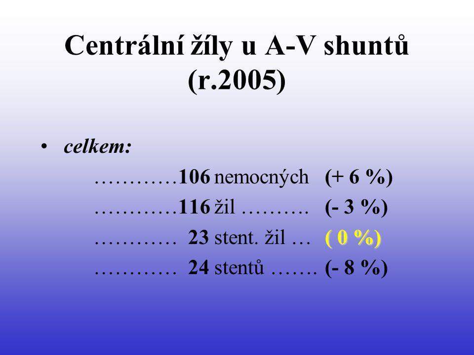 Centrální žíly u A-V shuntů (r.2005) celkem: …………106 nemocných (+ 6 %) …………116 žil ………. (- 3 %) ( 0 %) ………… 23 stent. žil … ( 0 %) ………… 24 stentů …….