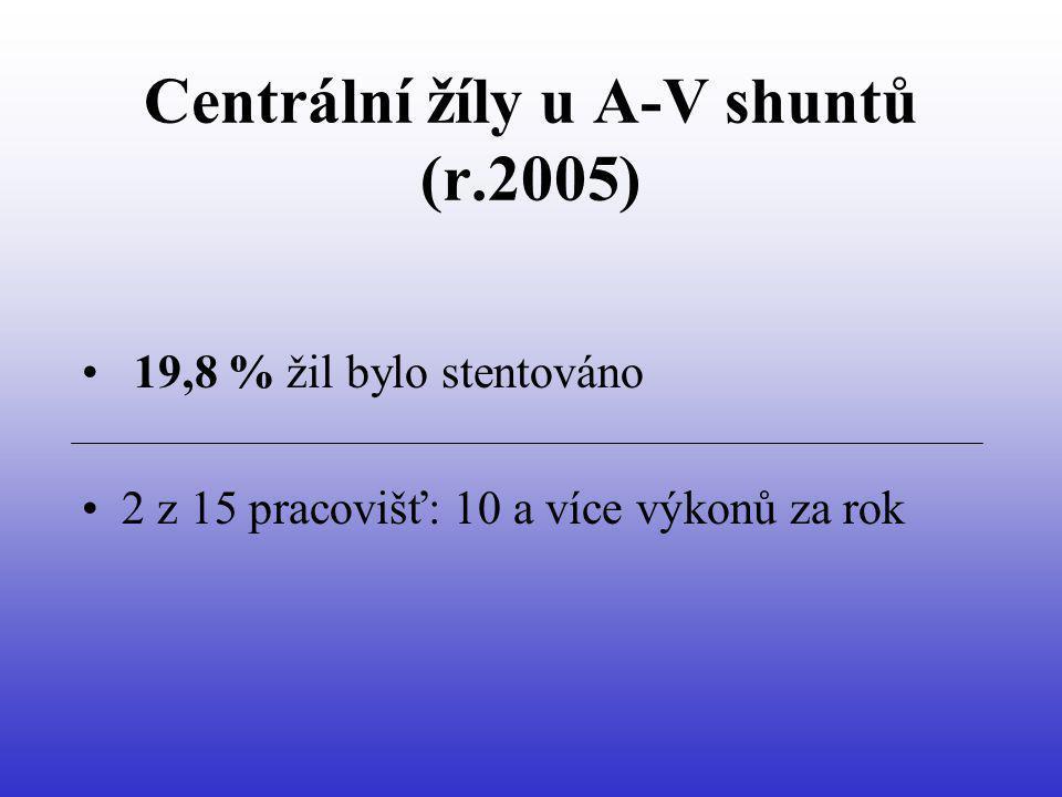 Centrální žíly u A-V shuntů (r.2005) 19,8 % žil bylo stentováno 2 z 15 pracovišť: 10 a více výkonů za rok