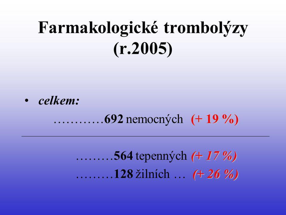 Farmakologické trombolýzy (r.2005) celkem: (+ 19 %) …………692 nemocných (+ 19 %) (+ 17 %) ………564 tepenných (+ 17 %) (+ 26 %) ………128 žilních … (+ 26 %)