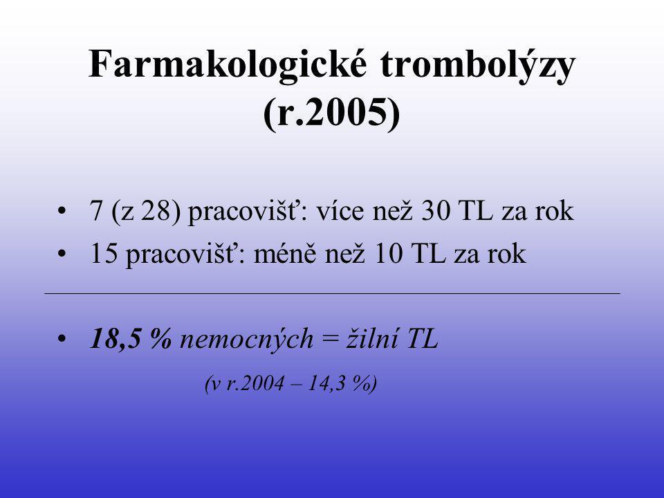 Farmakologické trombolýzy (r.2005) 7 (z 28) pracovišť: více než 30 TL za rok 15 pracovišť: méně než 10 TL za rok 18,5 % nemocných = žilní TL (v r.2004