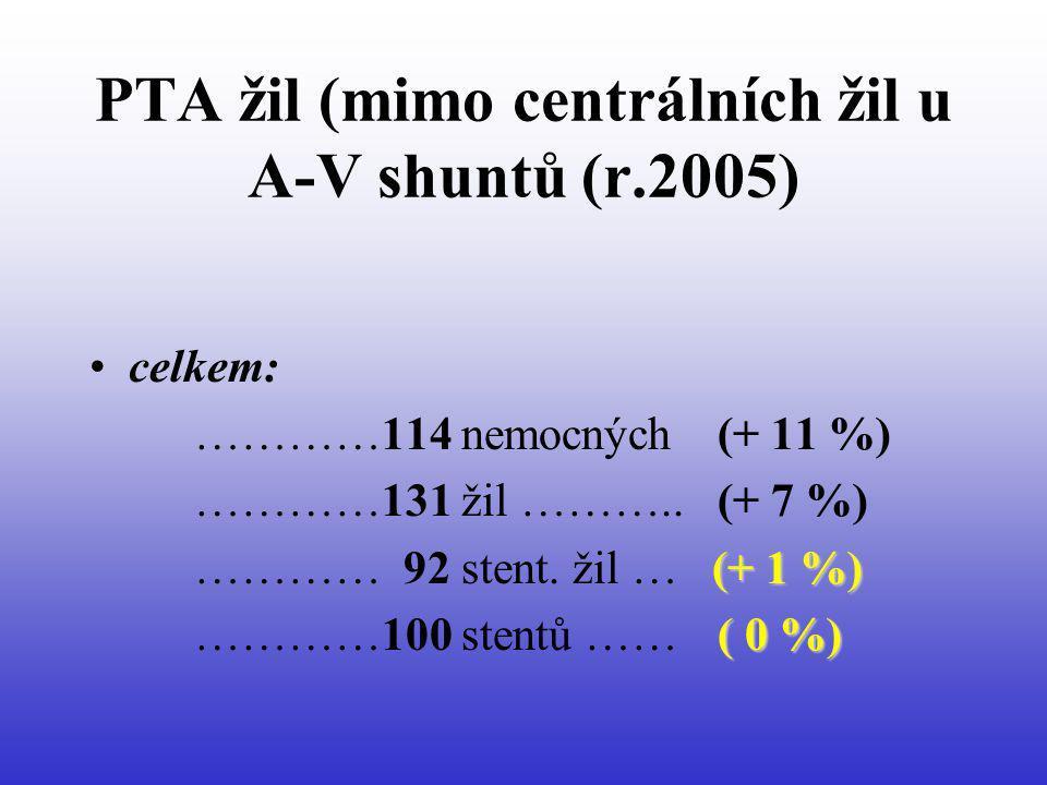 PTA žil (mimo centrálních žil u A-V shuntů (r.2005) celkem: …………114 nemocných (+ 11 %) …………131 žil ……….. (+ 7 %) (+ 1 %) ………… 92 stent. žil … (+ 1 %)