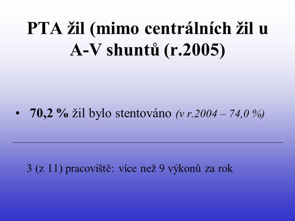 PTA žil (mimo centrálních žil u A-V shuntů (r.2005) 70,2 % žil bylo stentováno (v r.2004 – 74,0 %) 3 (z 11) pracoviště: více než 9 výkonů za rok