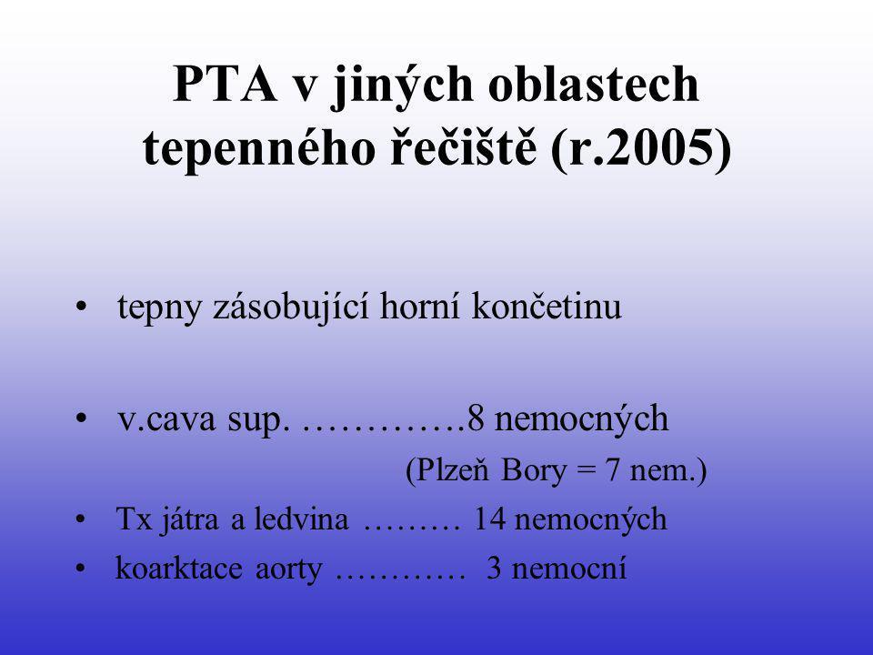PTA v jiných oblastech tepenného řečiště (r.2005) tepny zásobující horní končetinu v.cava sup. ………….8 nemocných (Plzeň Bory = 7 nem.) Tx játra a ledvi
