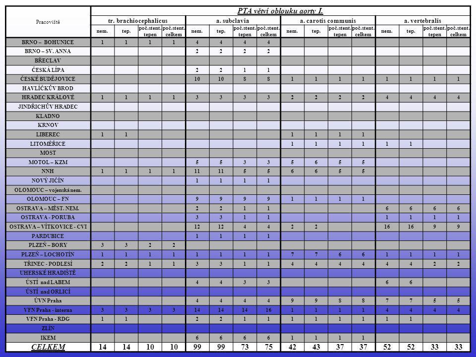 PTA a.poplitea (r.2005) celkem 10,3 % tepen bylo stentováno (v r.2004 – 12,5 %) Více než 100 nemocných: IKEM = 114 nemocných