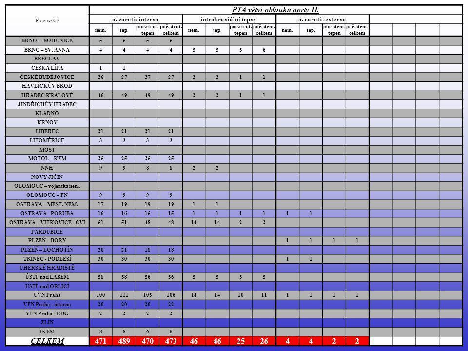 PTA bércových tepen (r.2005) celkem: (+ 18 %) …………1 121 nem.