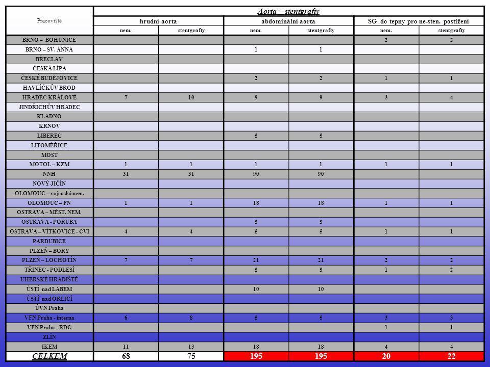 ČR – rok 2005 celkem u 9 115 nemocných …………… PTA na 10 757 cévách celkem u 283 nemocných …………… implantováno 292 stentgraftů