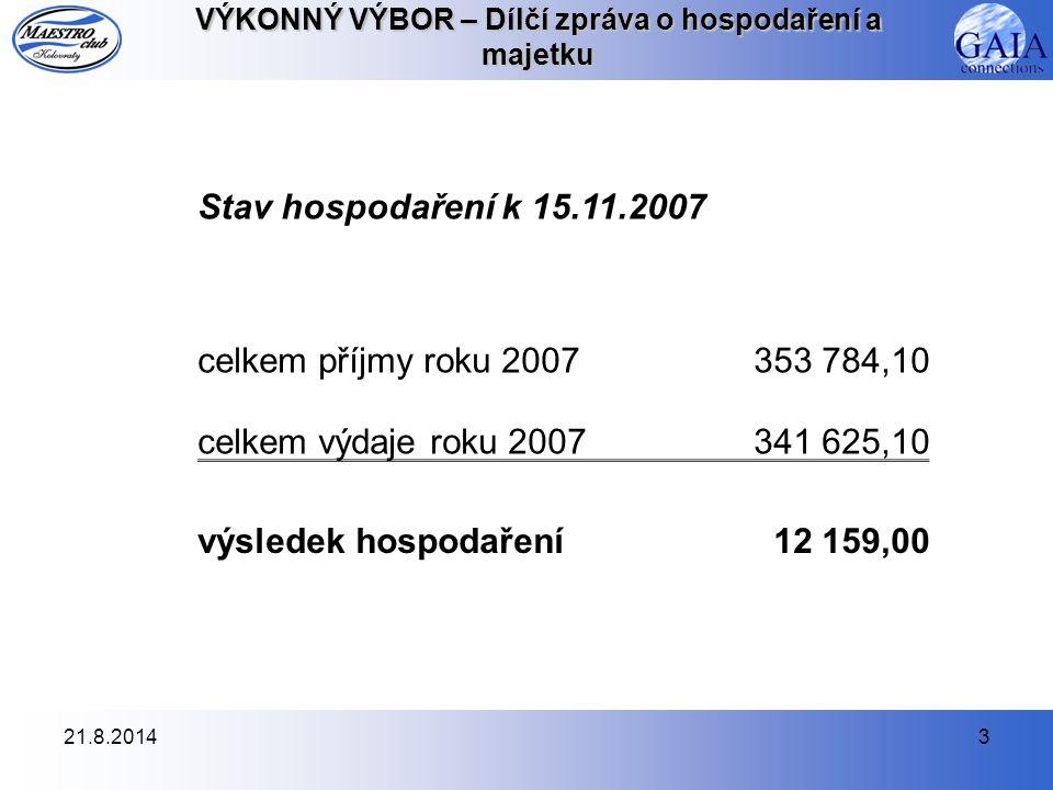 21.8.20143 VÝKONNÝ VÝBOR – Dílčí zpráva o hospodaření a majetku Stav hospodaření k 15.11.2007 celkem příjmy roku 2007353 784,10 celkem výdaje roku 2007341 625,10 výsledek hospodaření12 159,00
