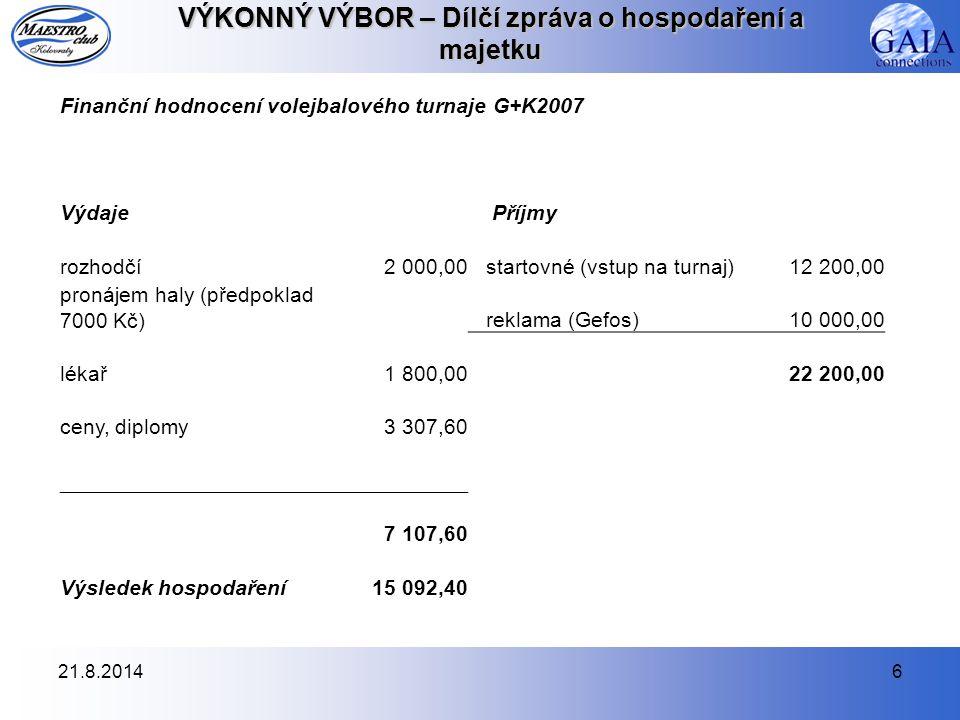 21.8.20146 VÝKONNÝ VÝBOR – Dílčí zpráva o hospodaření a majetku Finanční hodnocení volejbalového turnaje G+K2007 Výdaje Příjmy rozhodčí2 000,00 starto