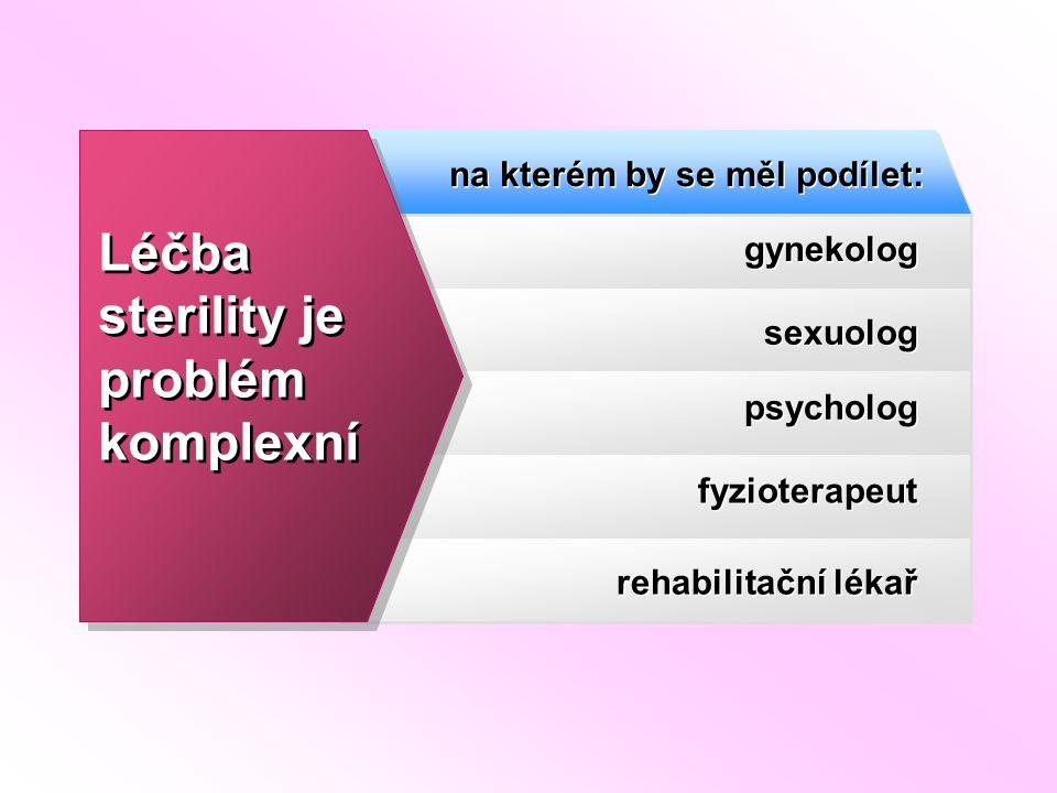 gynekolog na kterém by se měl podílet: sexuolog psycholog fyzioterapeut rehabilitační lékař Léčba sterility je problém komplexní