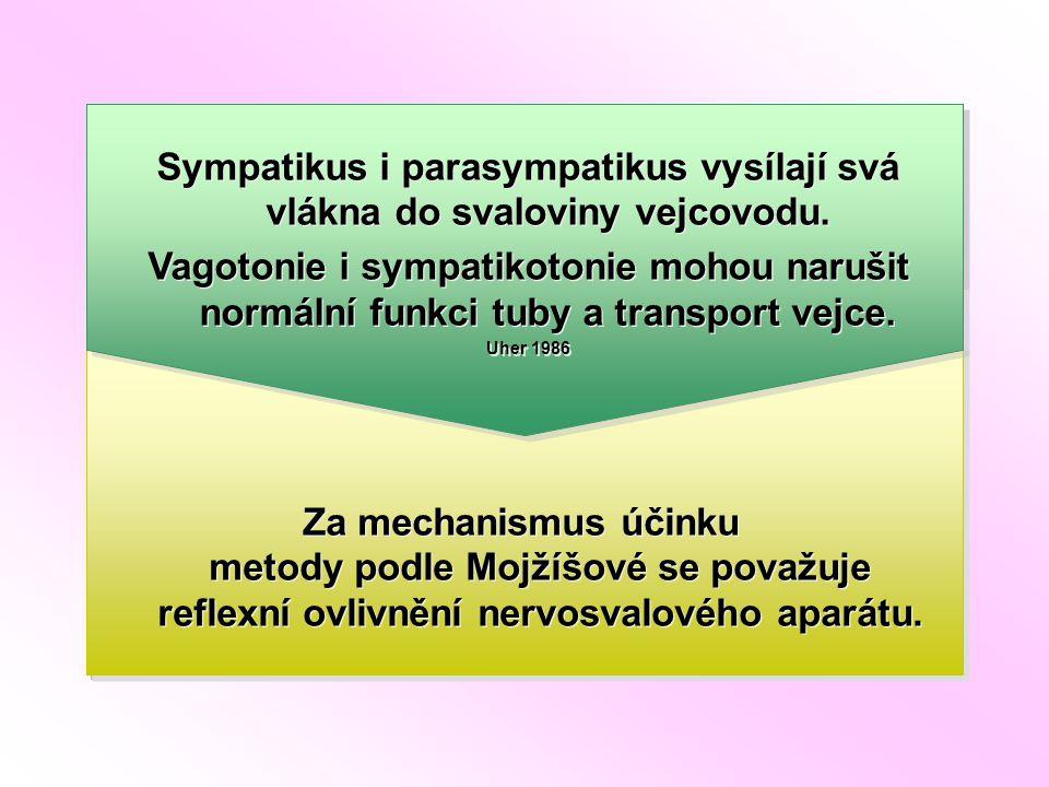 Omezí se vnitřní funkce orgánu.Velkou roli hraje spazmus m.