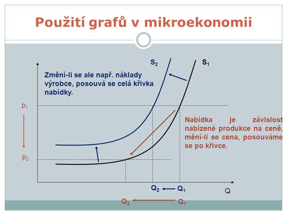 Q Nabídka je závislost nabízené produkce na ceně, mění-li se cena, posouváme se po křivce. S1S1 S2S2 Q1Q1 Q2Q2 p1p1 p2p2 Q1Q1 Q2Q2 Změní-li se ale nap
