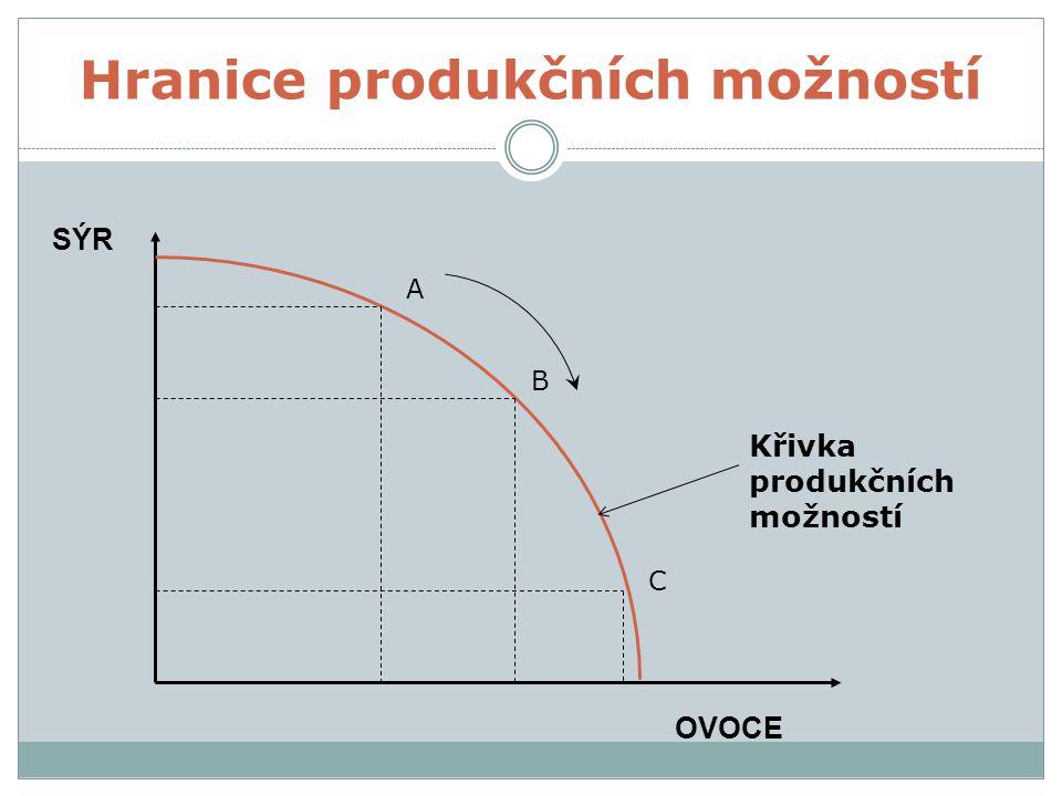 Hranice produkčních možností A B C Křivka produkčních možností SÝR OVOCE