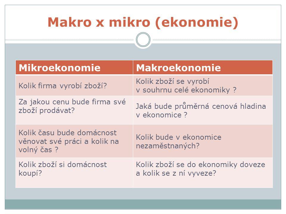 Makro x mikro (ekonomie) MikroekonomieMakroekonomie Kolik firma vyrobí zboží? Kolik zboží se vyrobí v souhrnu celé ekonomiky ? Za jakou cenu bude firm