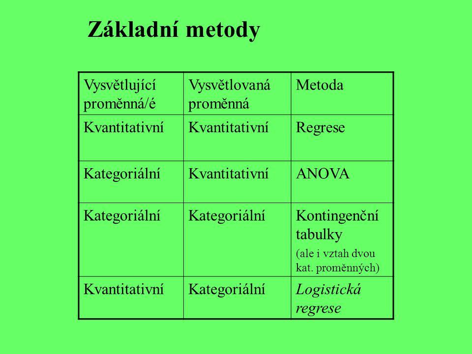 Vysvětlující proměnná/é Vysvětlovaná proměnná Metoda Kvantitativní Regrese KategoriálníKvantitativníANOVA Kategoriální Kontingenční tabulky (ale i vztah dvou kat.