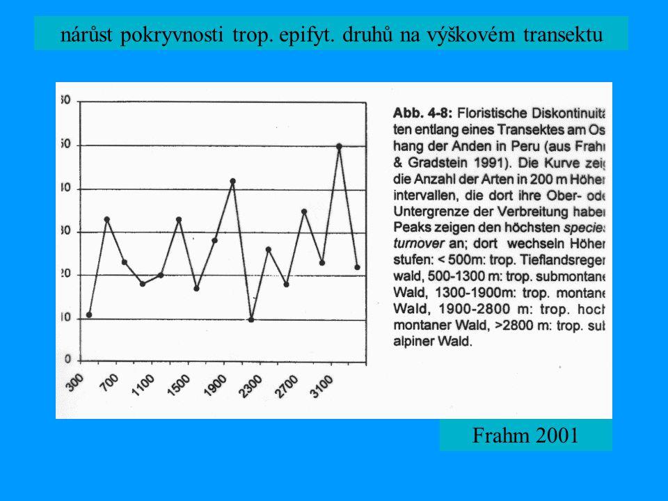 nárůst pokryvnosti trop. epifyt. druhů na výškovém transektu Frahm 2001