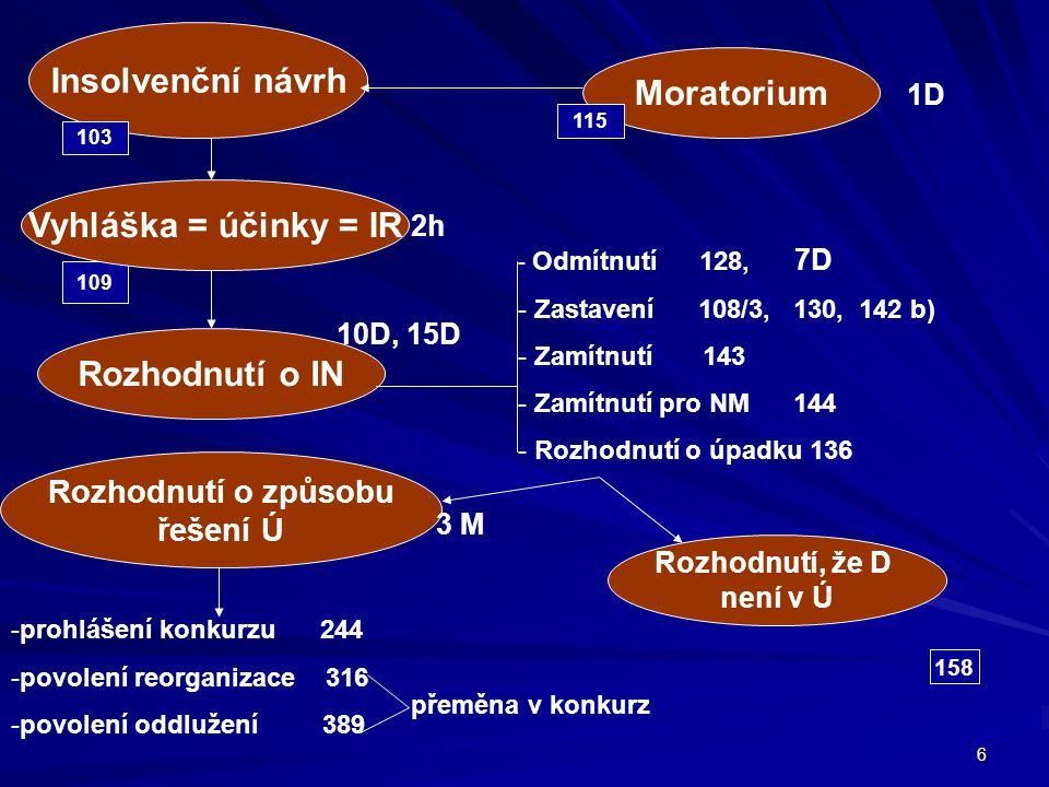 37 ČINNOST SPRÁVCE Zajištění procesní úkonů 277 Mezitímní účetní závěrka Příprava přezkumu a schůze Zpráva o hospodářské situaci 281 Úhrada existenčních potřeb dlužníka 282
