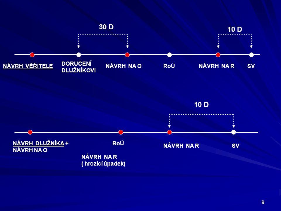 9 NÁVRH VĚŘITELE DORUČENÍ DLUŽNÍKOVI NÁVRH NA ORoÚNÁVRH NA RSV 30 D 10 D RoÚ SVNÁVRH NA R NÁVRH NA R ( hrozící úpadek) NÁVRH DLUŽNÍKA NÁVRH DLUŽNÍKA +
