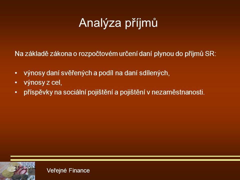 Analýza příjmů Na základě zákona o rozpočtovém určení daní plynou do příjmů SR: výnosy daní svěřených a podíl na daní sdílených, výnosy z cel, příspěv