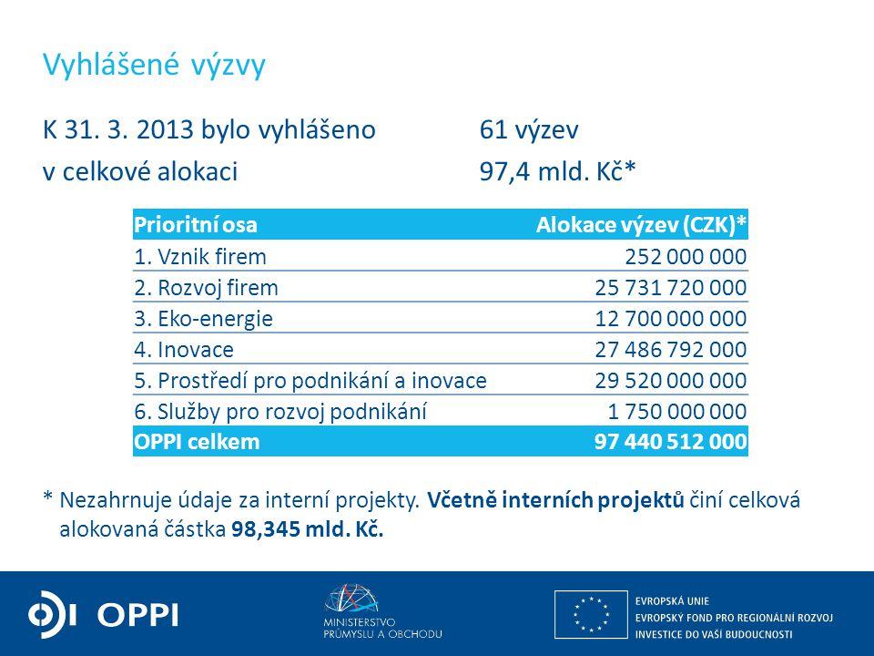 Ing. Martin Kocourek ministr průmyslu a obchodu ZPĚT NA VRCHOL – INSTITUCE, INOVACE A INFRASTRUKTURA Vyhlášené výzvy K 31. 3. 2013 bylo vyhlášeno 61 v