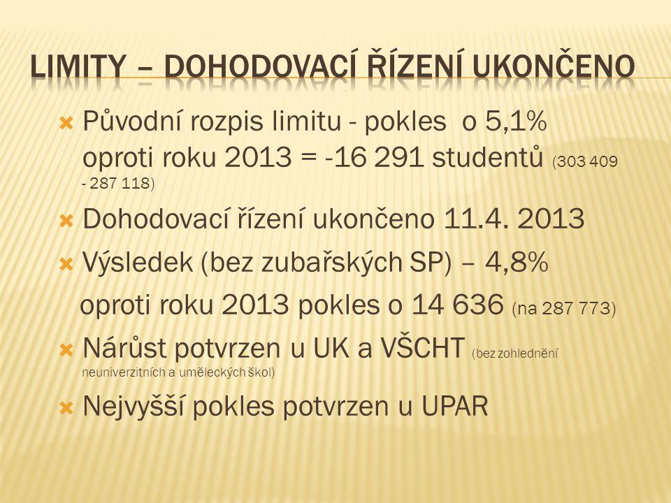  Původní rozpis limitu - pokles o 5,1% oproti roku 2013 = -16 291 studentů (303 409 - 287 118)  Dohodovací řízení ukončeno 11.4. 2013  Výsledek (be
