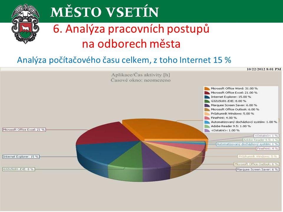 6. Analýza pracovních postupů na odborech města Analýza počítačového času, Internet detailní pohled