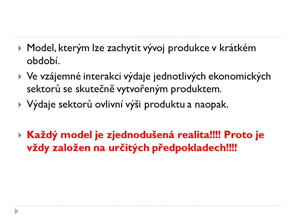 Předpoklady pro model PRODUKT - VÝDAJE Ekonomika pracuje POD úrovní potenciálního produktu Y* = existuje mezera produktu Dostatečná zásoba kapitáluDostatečná zásoba práceFixní cenová hladinaFixní nominální mzdy