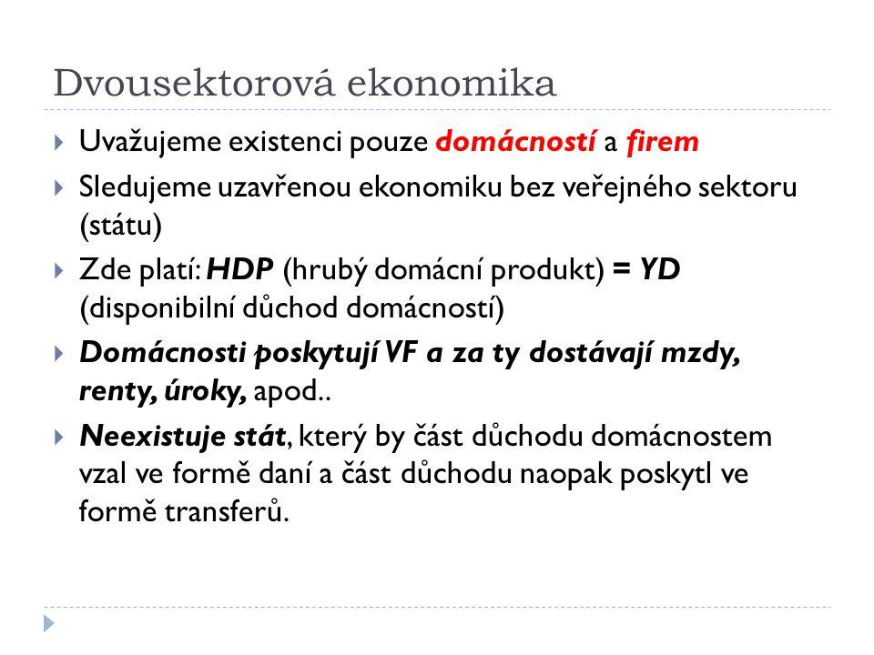 Dvousektorová ekonomika  Rovnovážný HDP je takový produkt, kdy se plánované výdaje rovnají skutečně vytvořenému produktu = neexistují neplánované investice.