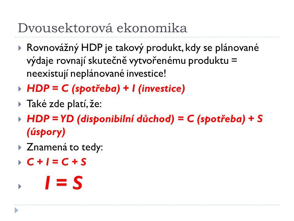 Změny rovnovážného produktu Mezní sklon ke spotřebě Daňová sazba Mezní sklon k importu Jeho růst zvyšuje hodnotu multiplikátoru a rovnovážný produkt je tedy vyšší Snížení = pokles hodnoty multiplikátoru Zvýšení = snížení hodnoty multiplikátoru, menší rovnovážný produkt Zvýšení snižuje hodnotu multiplikátoru