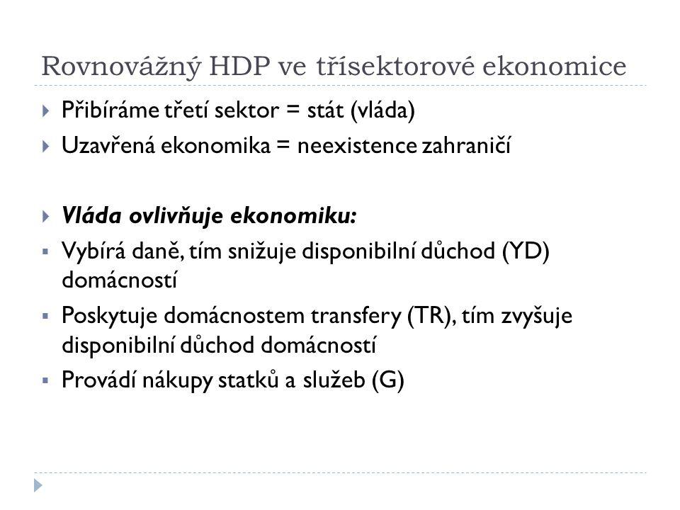 Třísektorová ekonomika  Disponibilní důchod (YD) = důchod, který mají domácnosti skutečně k dispozici  Při dvousektorové ekonomice a neexistenci vlády byl YD = HDP  Při existenci státu nelze ztotožnit HDP s disponibilním důchodem  Část důchodu vláda odebere prostřednictvím daní a část domácnostem poskytne prostřednictvím transferu.