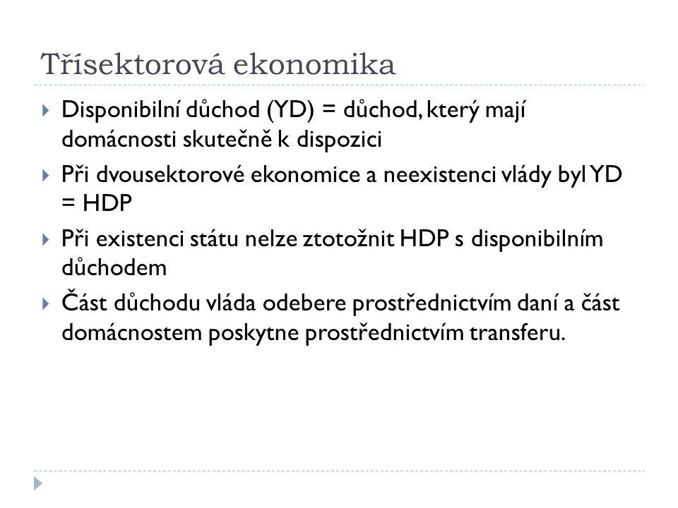 Třísektorová ekonomika  Vláda vybírá zjednodušeně dva typy daní:  a/ autonomní (Ta) – vybírány bez ohledu na to, jaký je produkt (důchod), např.