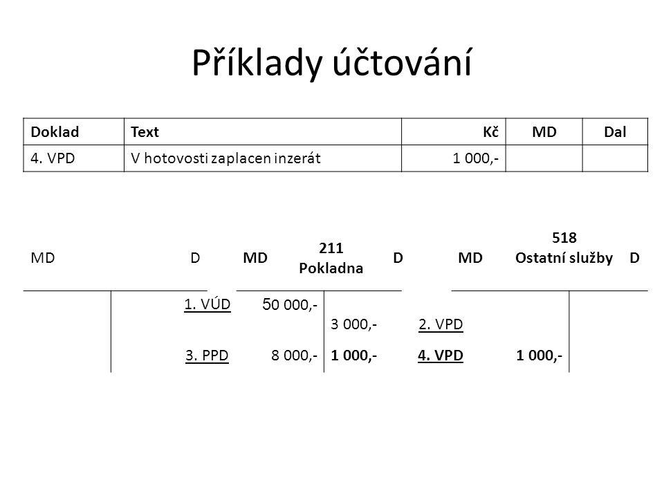 Příklady účtování DokladTextKčMDDal 4. VPDV hotovosti zaplacen inzerát1 000,- MDD 211 Pokladna DMD 518 Ostatní služby D 1. VÚD 5 0 000,- 3 000,- 2. VP