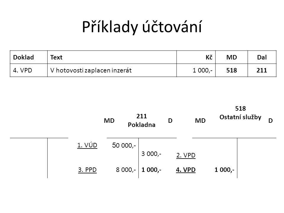 Příklady účtování DokladTextKčMDDal 4. VPDV hotovosti zaplacen inzerát1 000,-518211 MD 211 Pokladna DMD 518 Ostatní služby D 1. VÚD 5 0 000,- 3 000,-