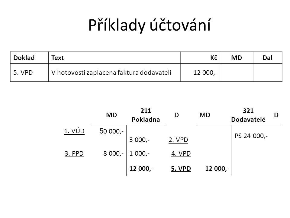 Příklady účtování DokladTextKčMDDal 5. VPDV hotovosti zaplacena faktura dodavateli12 000,- MD 211 Pokladna DMD 321 Dodavatelé D 1. VÚD 5 0 000,- 3 000